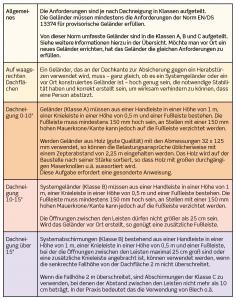 arbejde-paa-tage-5-kap-4-tysk