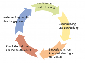 arbejdspladsvurdering-kap-1-tysk