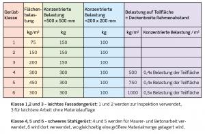 facade-og-murerstilladser-6-kap-3-tysk