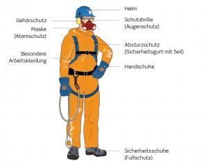 generelt-om-personlige-vaernemidler-1-kap-6-tysk