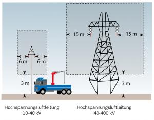 gravearbejde-5-kap-4-tysk