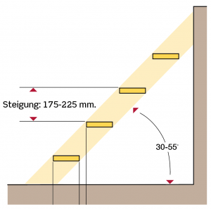 gravearbejde-8-kap-4-tysk