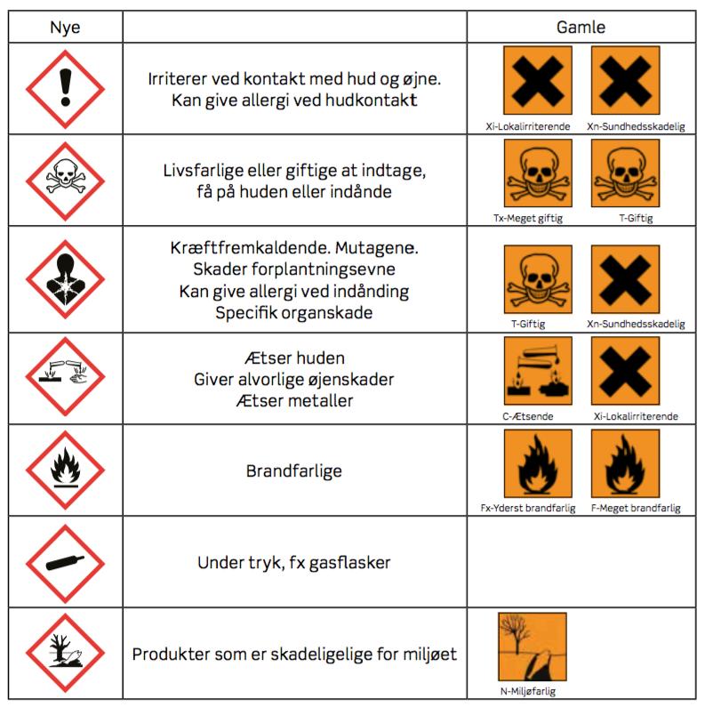 Kemiske påvirkninger kap 2v2